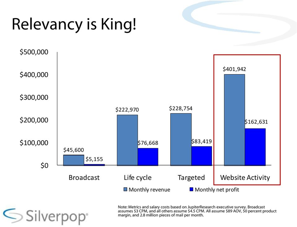 $5,155 Broadcast Life cycle Targeted Website Activity Monthly revenue Monthly net profit Note: Metrics and