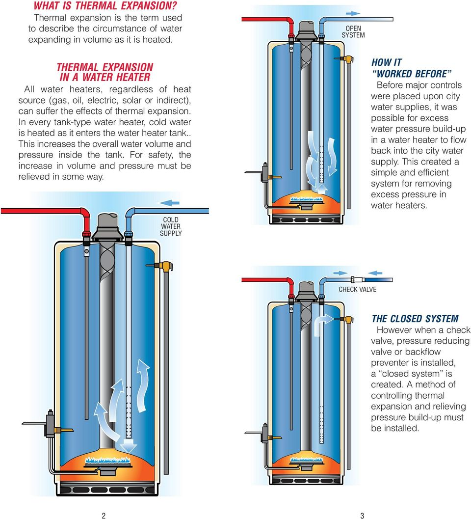 Thermal Expansion and Your Water Heater. Bradford White Explains ...