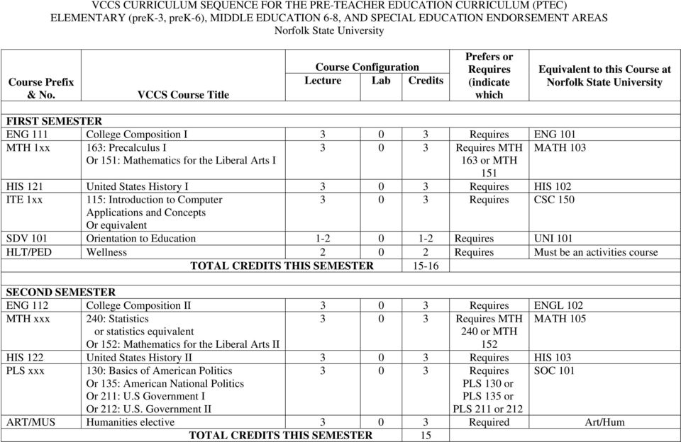 VCCS Course Title Course Configuration Lecture Lab Credits Prefers or Requires (indicate which Equivalent to this Course at Norfolk State University FIRST SEMESTER ENG 111 College Composition I 3 0 3