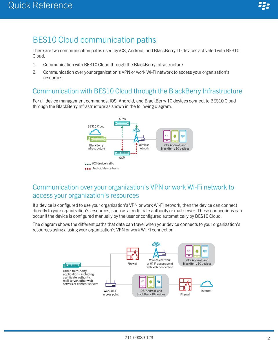 Communication over your organization's VPN or work Wi-Fi network to access your organization's resources Communication with BES10 Cloud through the BlackBerry Infrastructure For all device management