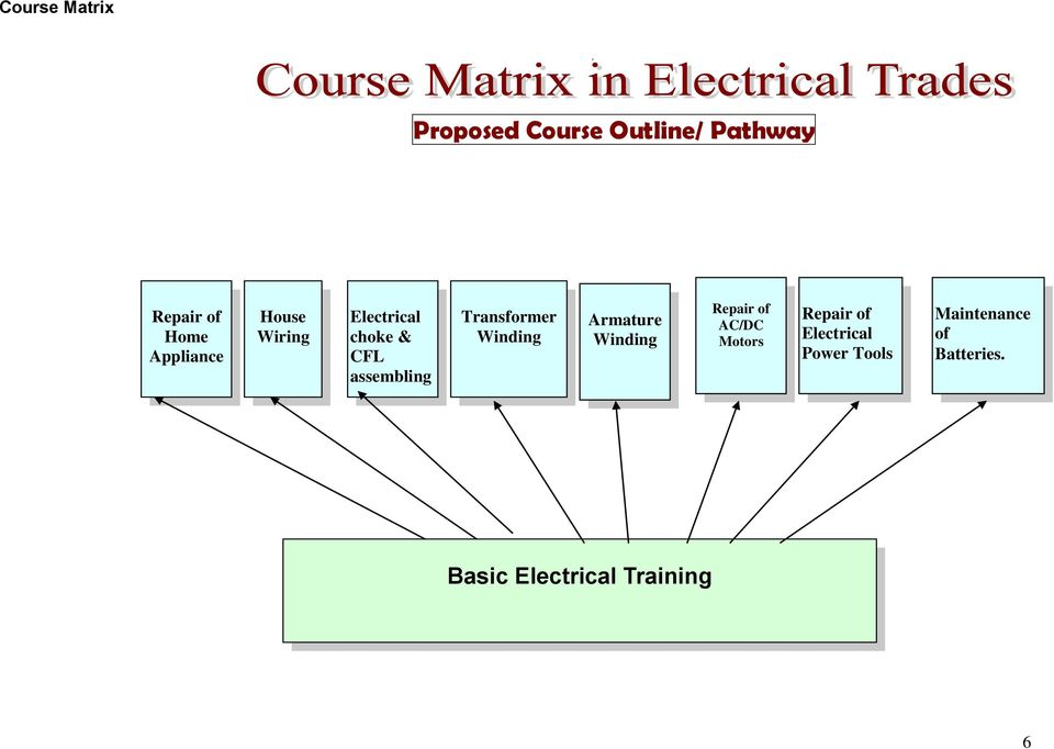 Strange Course Curricula For Short Term Courses Based On Modular Employable Wiring Cloud Nuvitbieswglorg