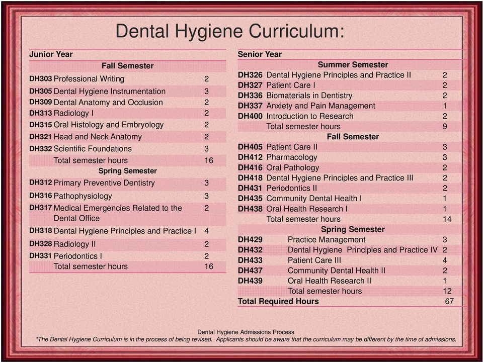 Emergencies Related to the 2 Dental Office DH318 Dental Hygiene Principles and Practice I 4 DH328 Radiology II 2 DH331 Periodontics I 2 Total semester hours 16 Senior Year Summer Semester DH326