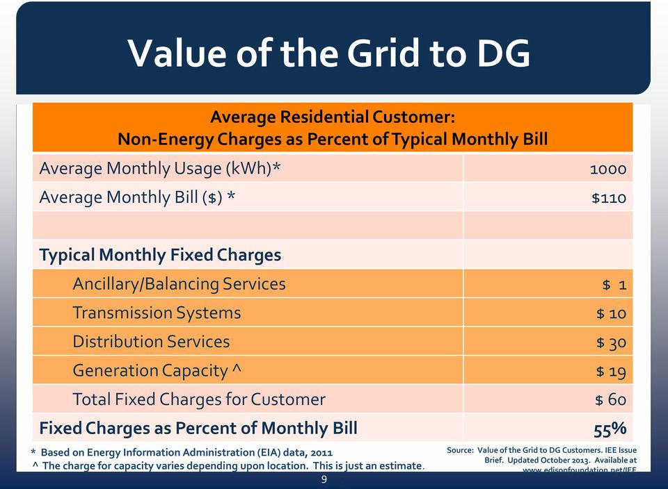 for Customer $ 60 Fixed Charges as Percent of Monthly Bill 55% * Based on Energy Information Administration (EIA) data, 2011 ^ The charge for capacity varies depending