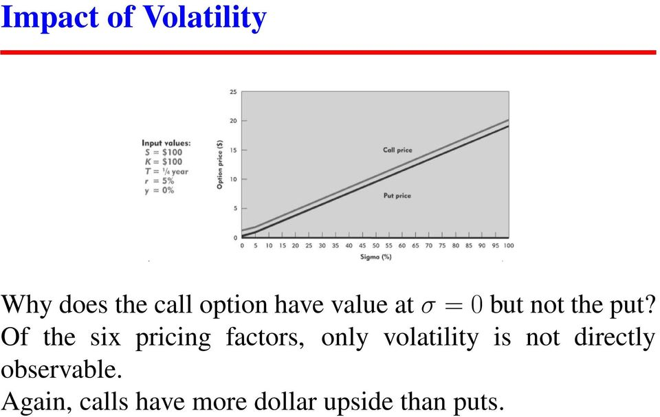 Of the six pricing factors, only volatility is not