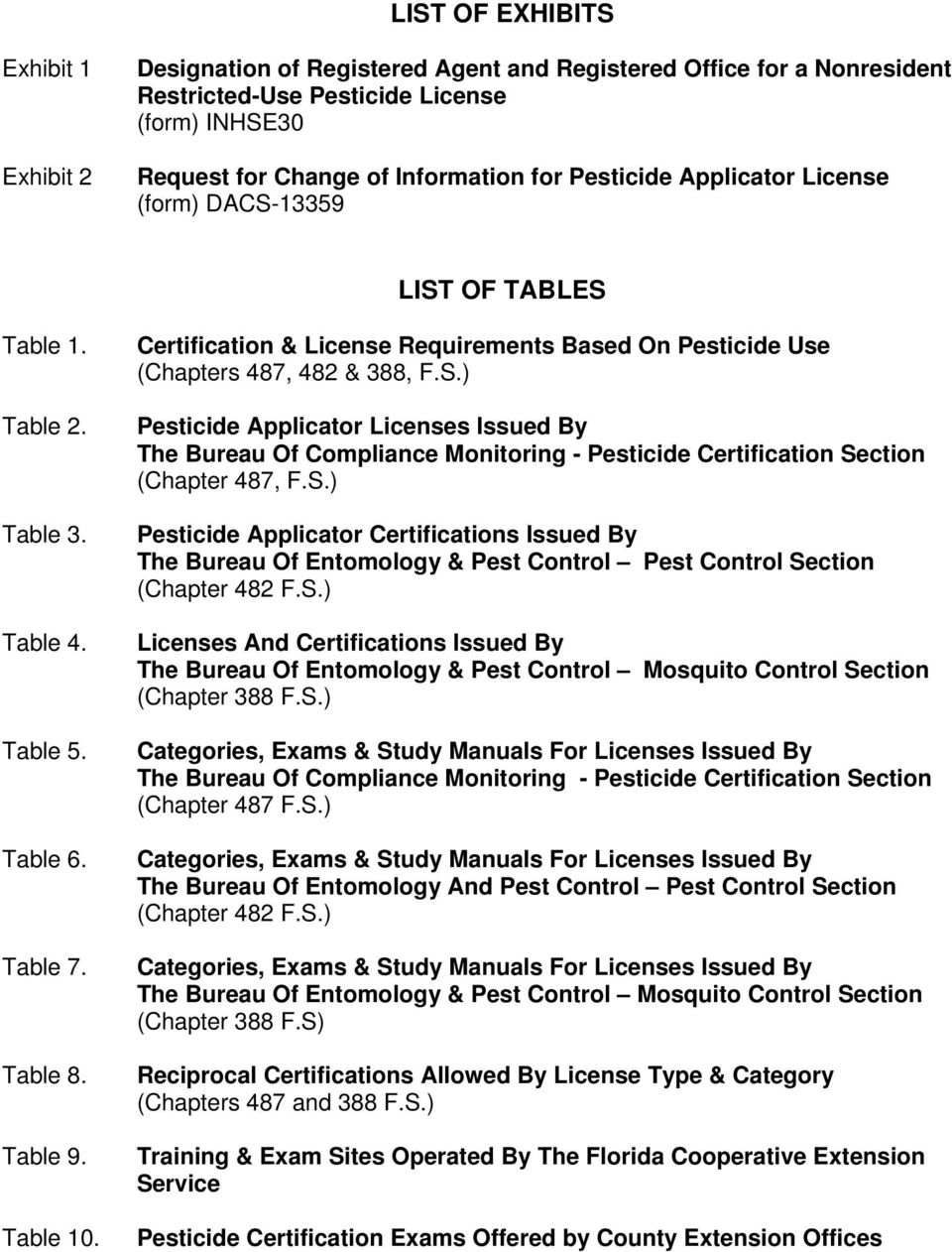Certification & License Requirements Based On Pesticide Use (Chapters 487,  482 & 388,