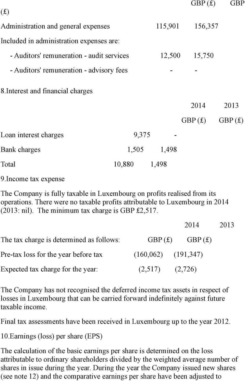 Income tax expense 2014 2013 GBP ( ) GBP ( ) The Company is fully taxable in Luxembourg on profits realised from its operations.