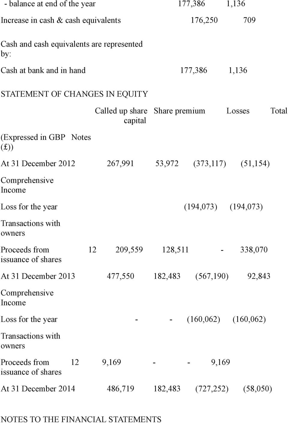 (194,073) (194,073) Transactions with owners Proceeds from 12 209,559 128,511-338,070 issuance of shares At 31 December 2013 477,550 182,483 (567,190) 92,843 Comprehensive Income Loss for the
