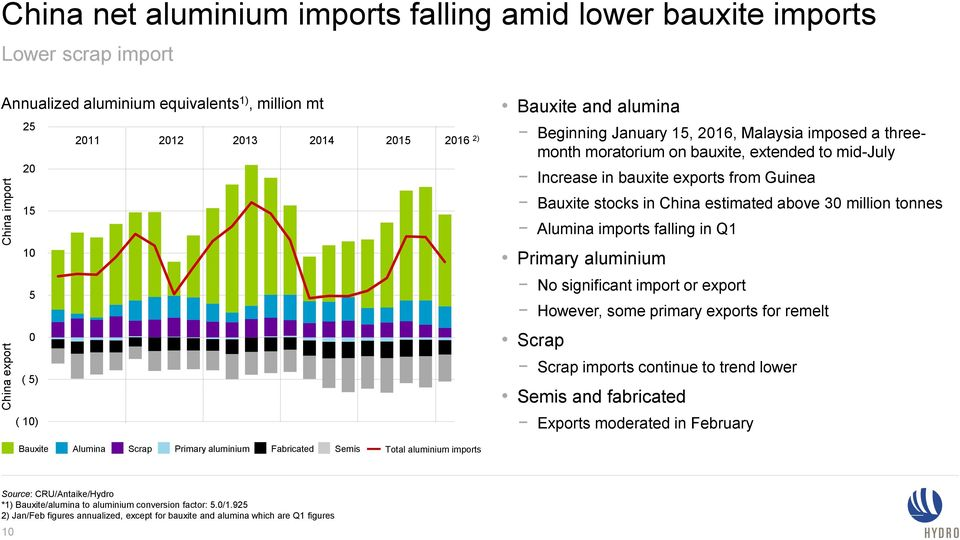 above 30 million tonnes Alumina imports falling in Q1 10 5 0 ( 5) ( 10) Primary aluminium No significant import or export However, some primary exports for remelt Scrap Scrap imports continue to