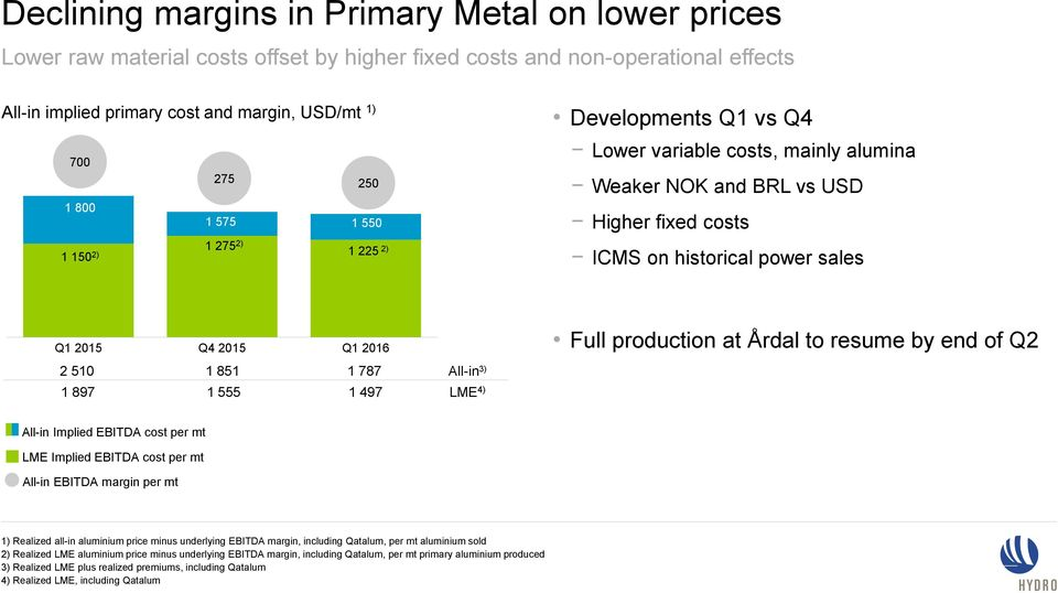 2016 Full production at Årdal to resume by end of Q2 2 510 1 851 1 787 All-in 3) 1 897 1 555 1 497 LME 4) All-in Implied EBITDA cost per mt LME Implied EBITDA cost per mt All-in EBITDA margin per mt