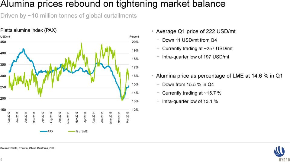 16% 15% 14% 13% 12% Average Q1 price of 222 USD/mt Down 11 USD/mt from Q4 Currently trading at ~257 USD/mt Intra-quarter low of 197 USD/mt Alumina price as
