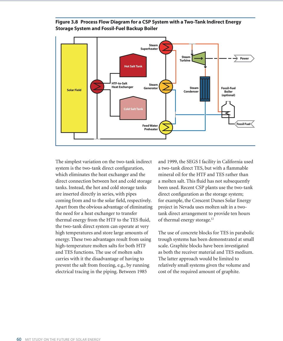 Chapter 3 Concentrated Solar Power Technology Pdf Process Flow Diagram Heat Exchanger Steam Generator Condenser Fossil Fuel Boiler Optional Cold Salt Tank Feed