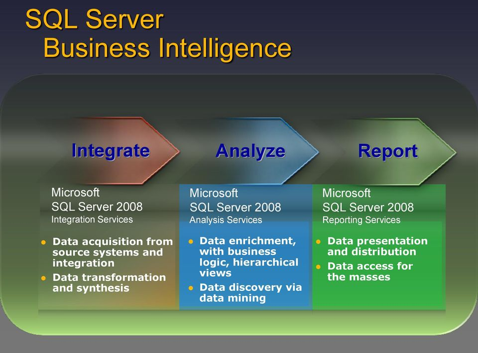 2008 Analysis Services Data enrichment, with business logic, hierarchical views Data discovery via data