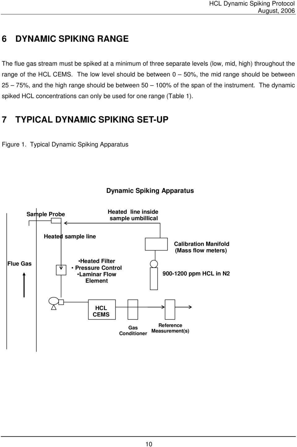 The dyamic spiked HCL cocetratios ca oly be used for oe rage (Table ). 7 TYPICAL DYNAMIC SPIKING SET-UP Figure.