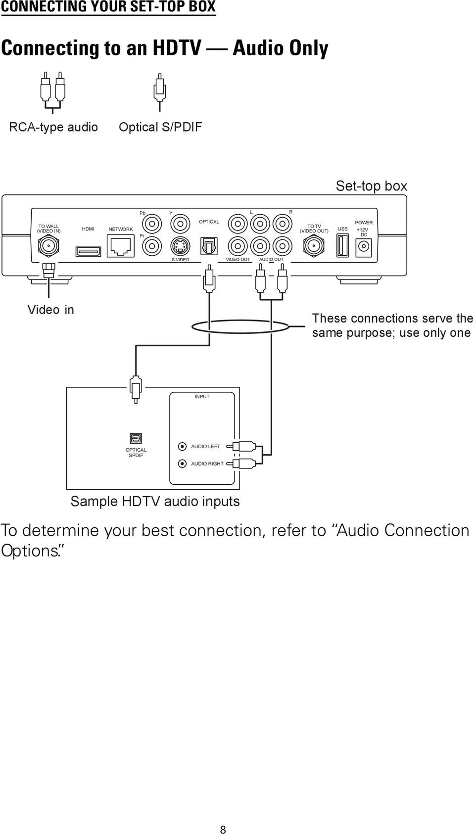 Vip1200 Vip1216 Wireless Iptv Receivers Pdf Block Diagram Hdtv Out Video In These Connections Serve The Same Purpose Use Only One Input Optica Spdif