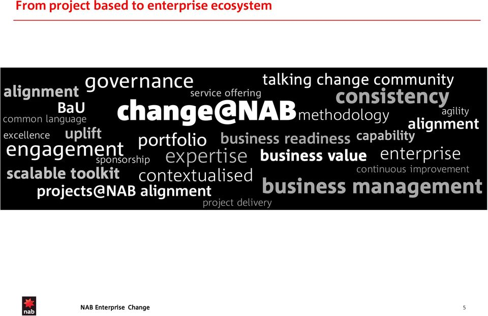 alignment contextualised talking change community methodology business readiness business value