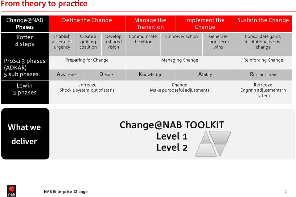 change ProSci 3 phases (ADKAR) 5 sub phases Preparing for Change Managing Change Reinforcing Change Awareness Desire Knowledge Ability Reinforcement Lewin 3