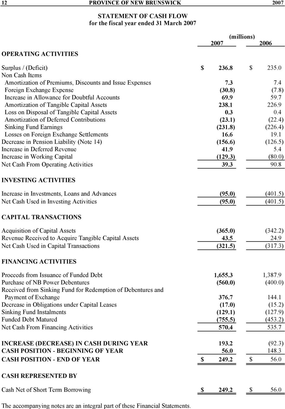 7 Amortization of Tangible Capital Assets 238.1 226.9 Loss on Disposal of Tangible Capital Assets 0.3 0.4 Amortization of Deferred Contributions (23.1) (22.4) Sinking Fund Earnings (231.8) (226.