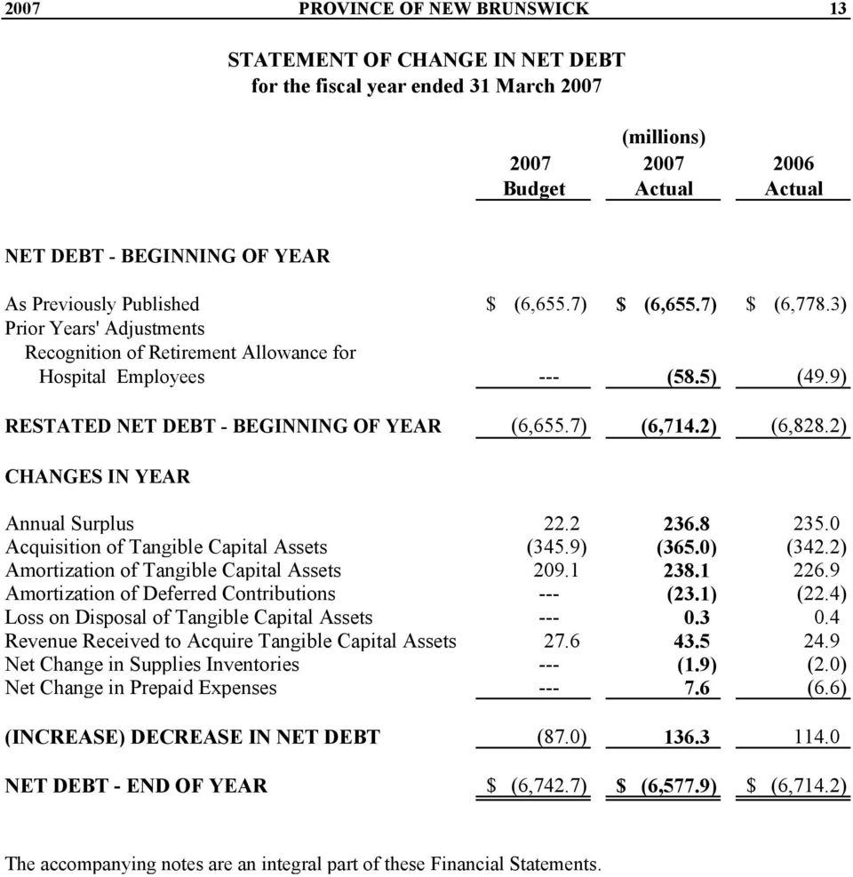2) CHANGES IN YEAR Annual Surplus 22.2 236.8 235.0 Acquisition of Tangible Capital Assets (345.9) (365.0) (342.2) Amortization of Tangible Capital Assets 209.1 238.1 226.