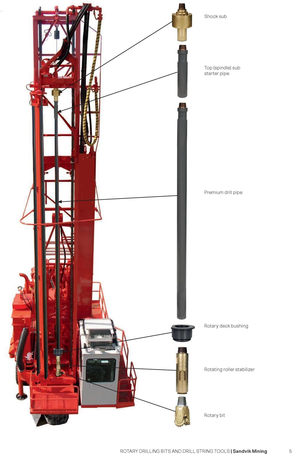 ROTARY DRILLING BITS AND DRILL STRING TOOLS - PDF