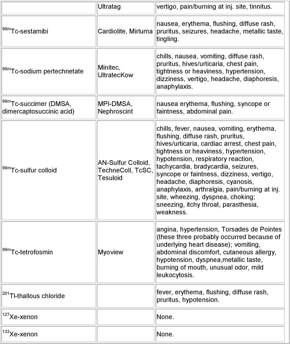 Adverse Reactions to Radiopharmaceuticals Side Effects