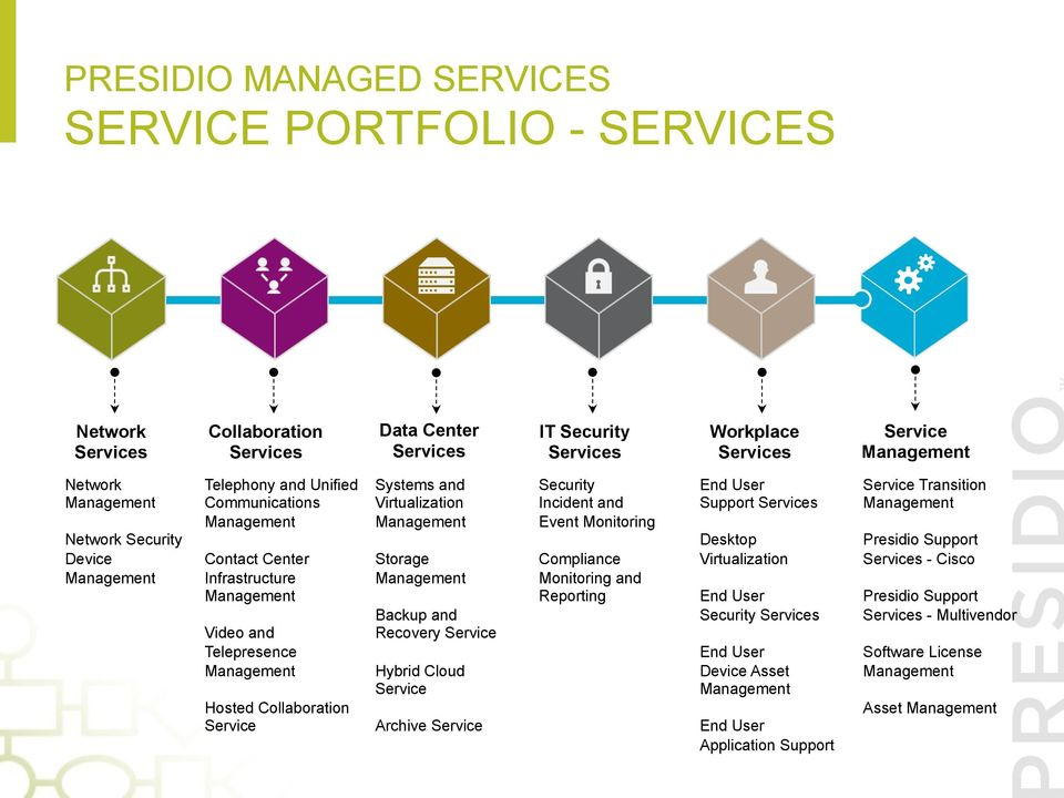 Service Hybrid Cloud Service Archive Service Security Incident and Event Monitoring Compliance Monitoring and Reporting End User Support Desktop