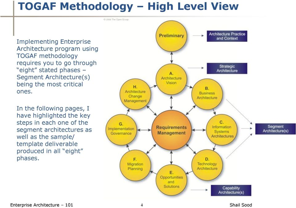 Enterprise architecture 101 includes numerous samples templates enterprise architecture 101 4 critical ones cheaphphosting Image collections