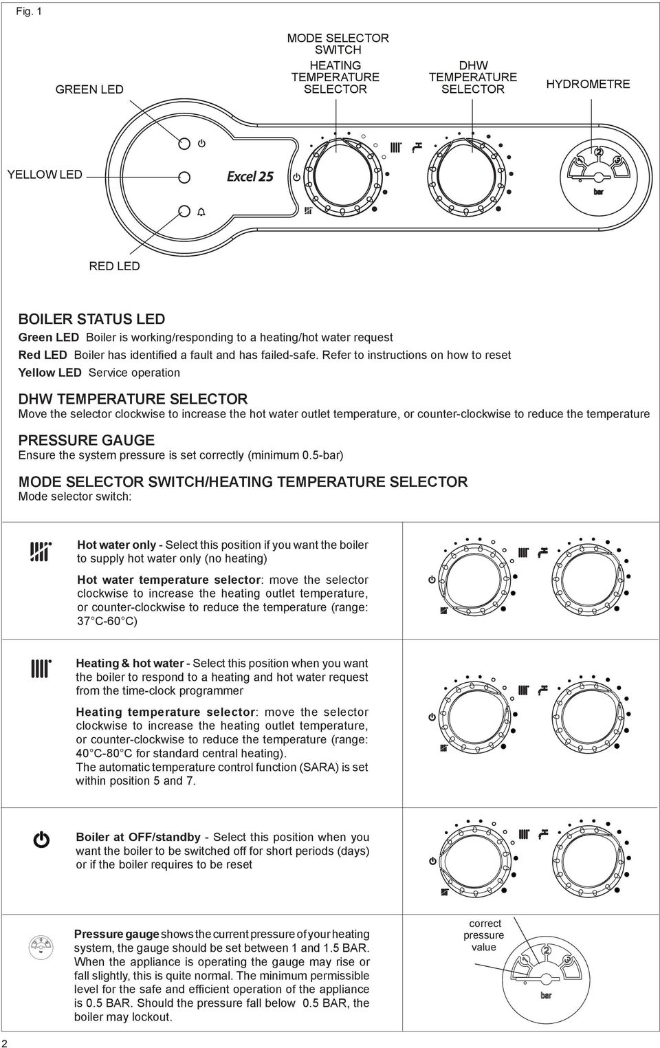 Refer to instructions on how to reset Yellow LED Service operation DHW  TEMPERATURE SELECTOR Move the