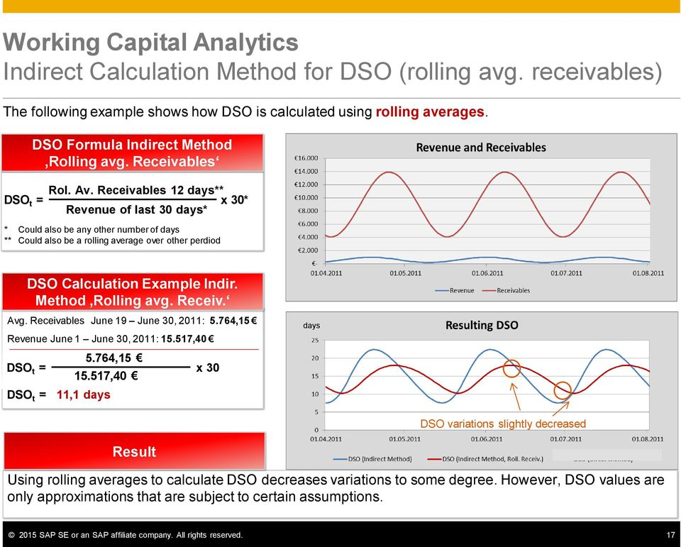 Receivables 12 days** DSO t = x 30* Revenue of last 30 days* * Could also be any other number of days ** Could also be a rolling average over other perdiod DSO Calculation Example Indir.