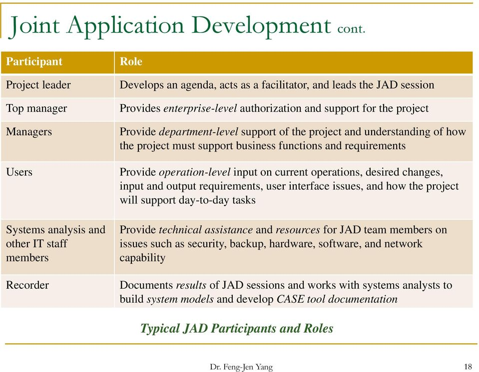 Phase 2 Systems Analysis  Dr  Feng-Jen Yang - PDF