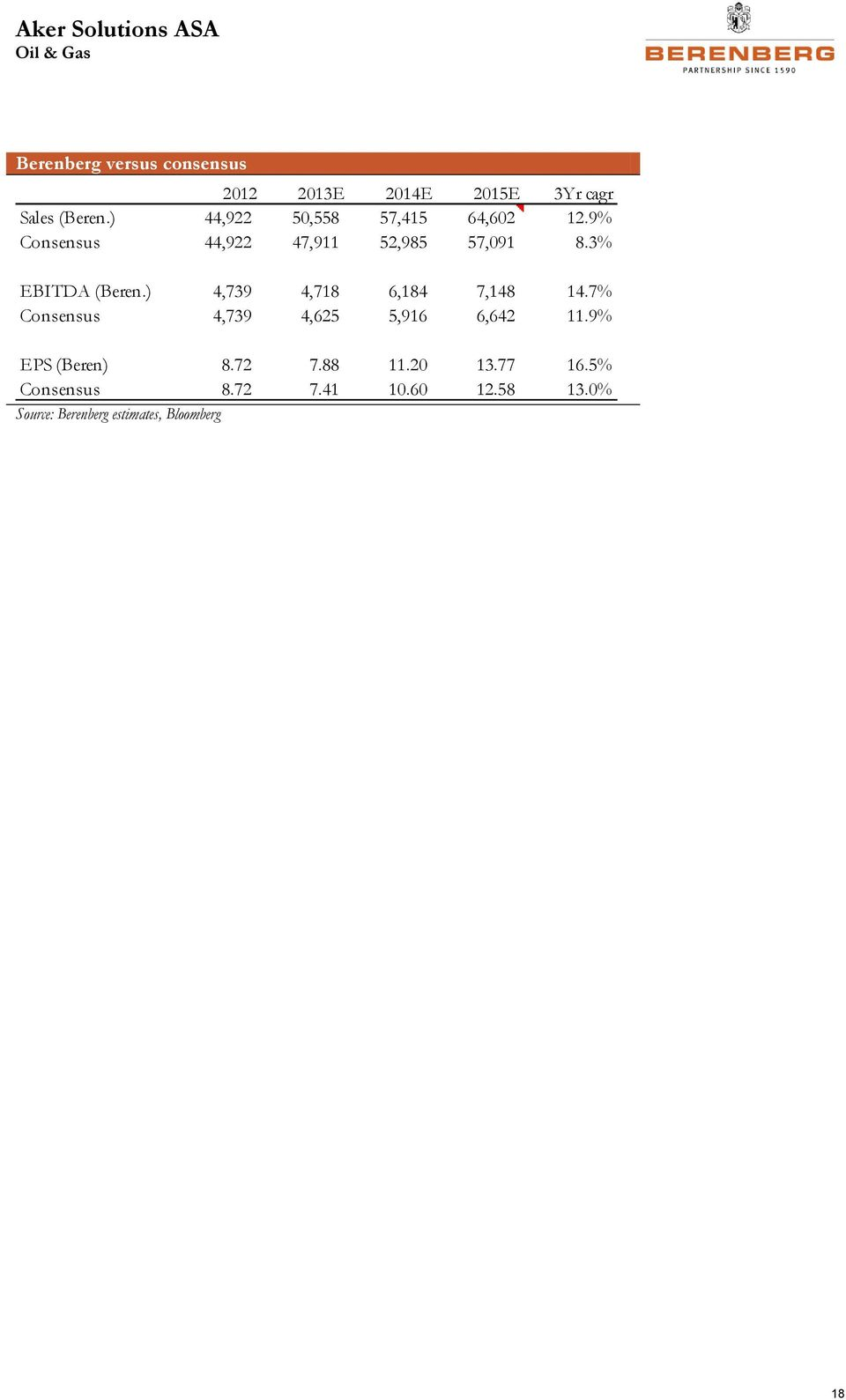 Oil Field Services BERENBERG EQUITY RESEARCH  Bottom-up
