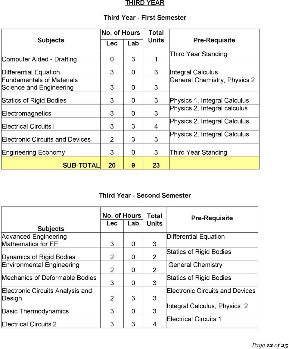 Annex Ii Sample Outcomes Based Syllabus Pdf Electronic Circuits Analysis By Rashid Science And Engineering 3 0 Statics Of Rigid Bodies Physics 1