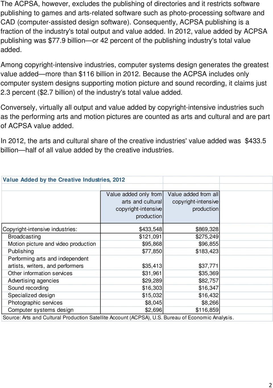 9 billion or 42 percent of the publishing industry's total value added. Among copyright-intensive industries, computer systems design generates the greatest value added more than $116 billion in 2012.