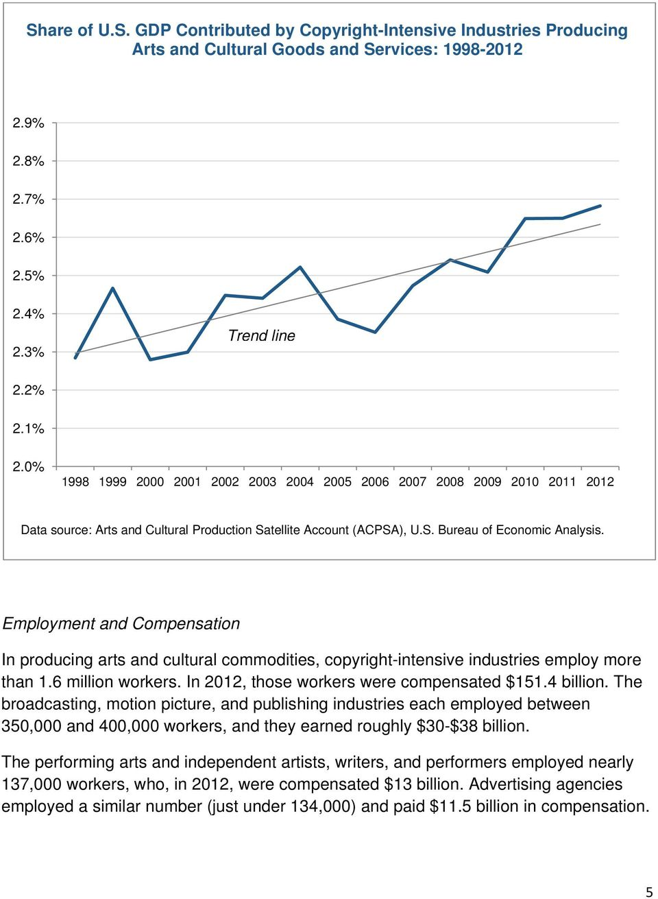 Employment and Compensation In producing arts and cultural commodities, copyright-intensive industries employ more than 1.6 million workers. In 2012, those workers were compensated $151.4 billion.