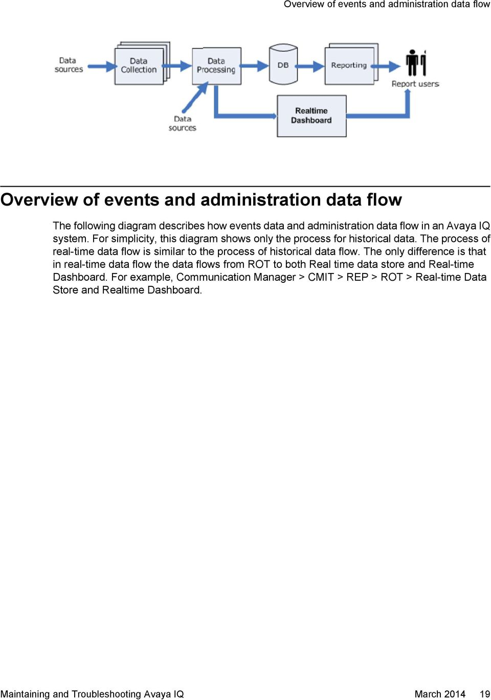 The process of real-time data flow is similar to the process of historical data flow.