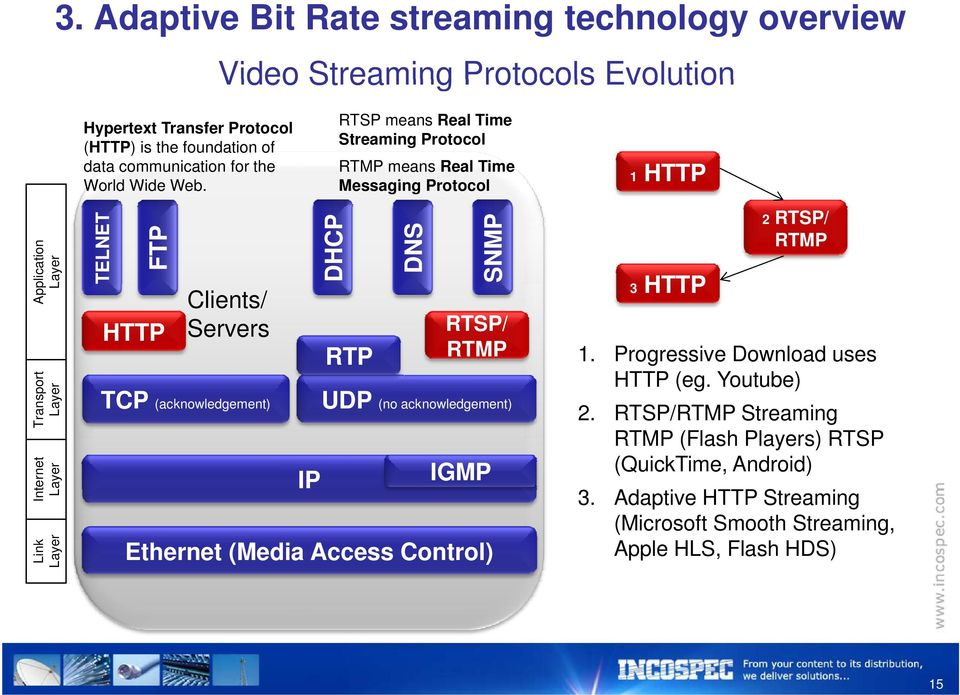 Over-the-Top Video Delivery using HTTP Adaptive - PDF