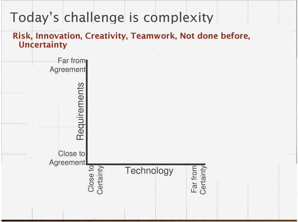 Complex Complicated Technology Anarchy Source: Strategic Management and Organizational