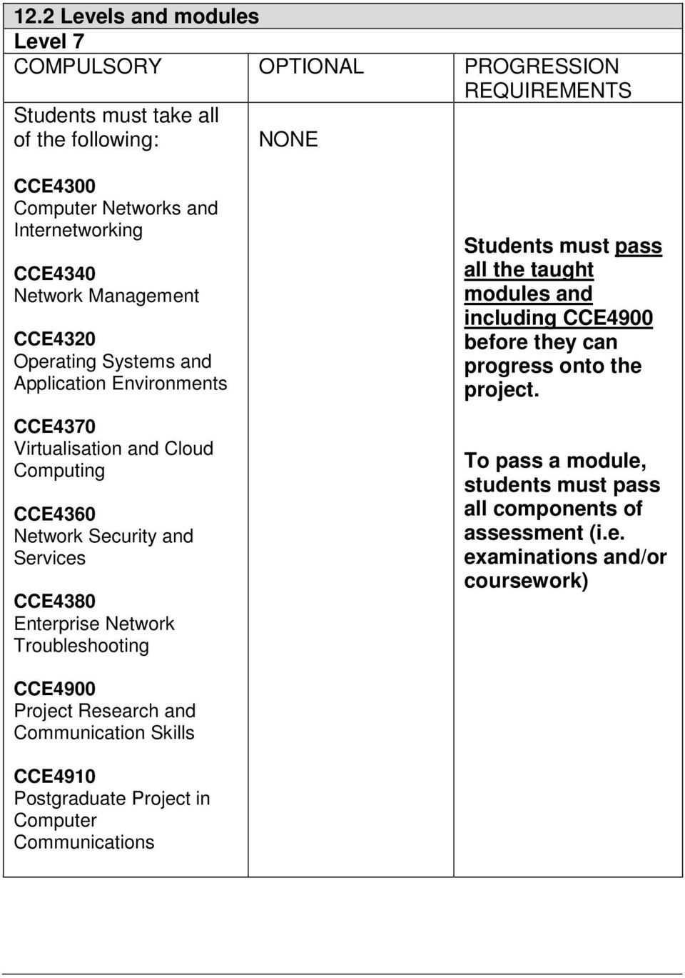 Enterprise Network Troubleshooting Students must pass all the taught modules and including CCE4900 before they can progress onto the project.
