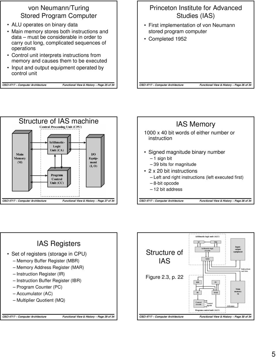 implementation of von Neumann stored program computer Completed 1952 Functional View & History Page 25 of 34 Functional View & History Page 26 of 34 Structure of IAS machine IAS Memory 1000 x 40 bit
