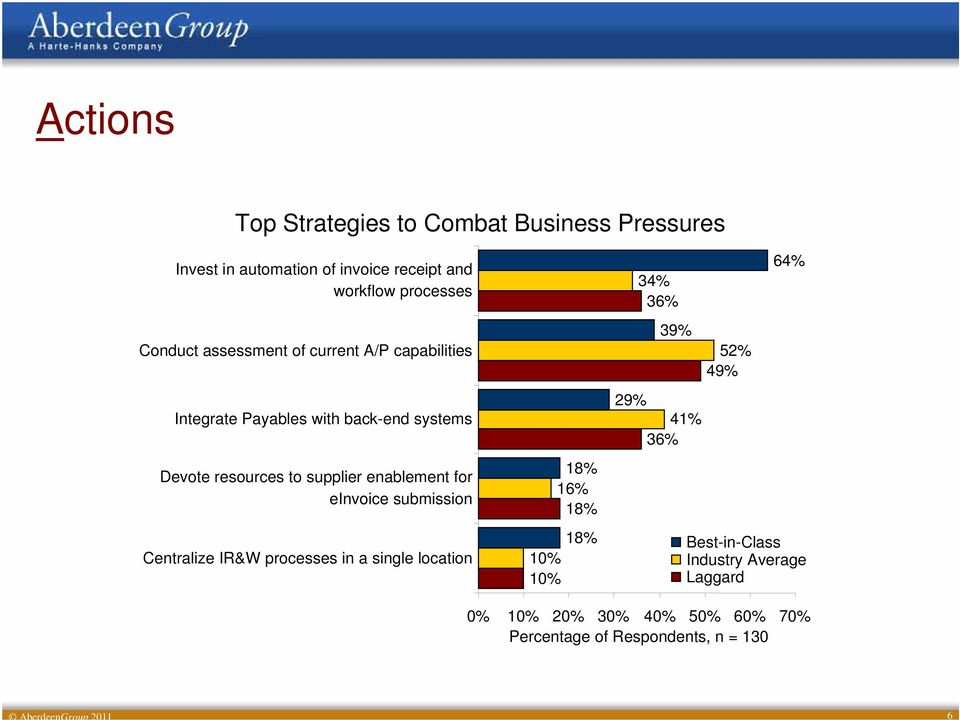 einvoice submission Centralize IR&W processes in a single location 18% 16% 18% 18% 10% 10% 34% 36% 39% 29% 41% 36% 52% 49%