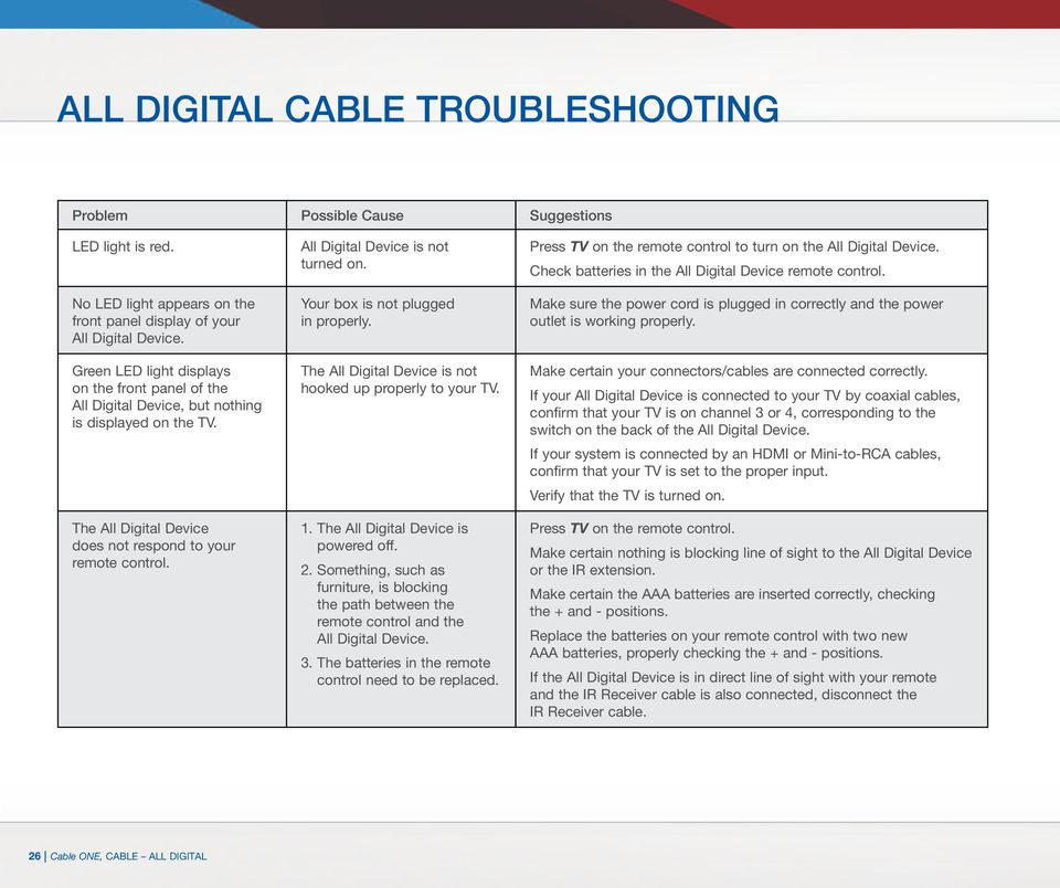 CABLE ONE ALL DIGITAL - PDF