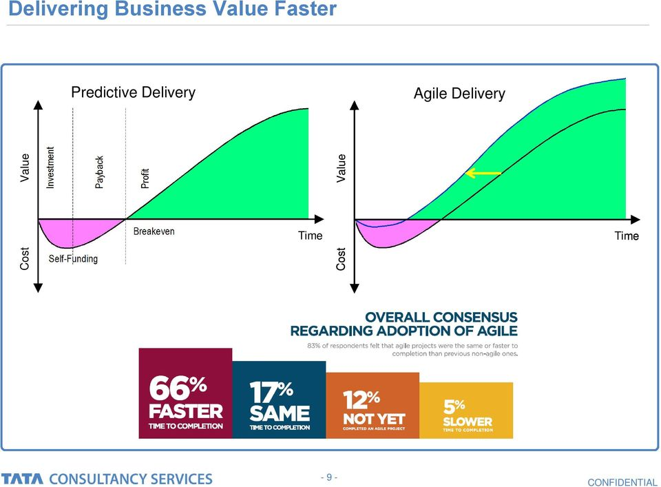 Agile Delivery Agile Delivery