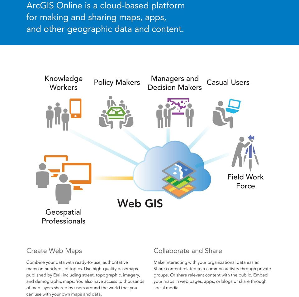 Arcgis Online Organizational Subscription