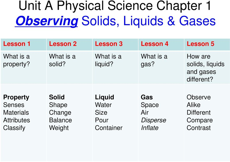 How are solids, liquids and gases different?