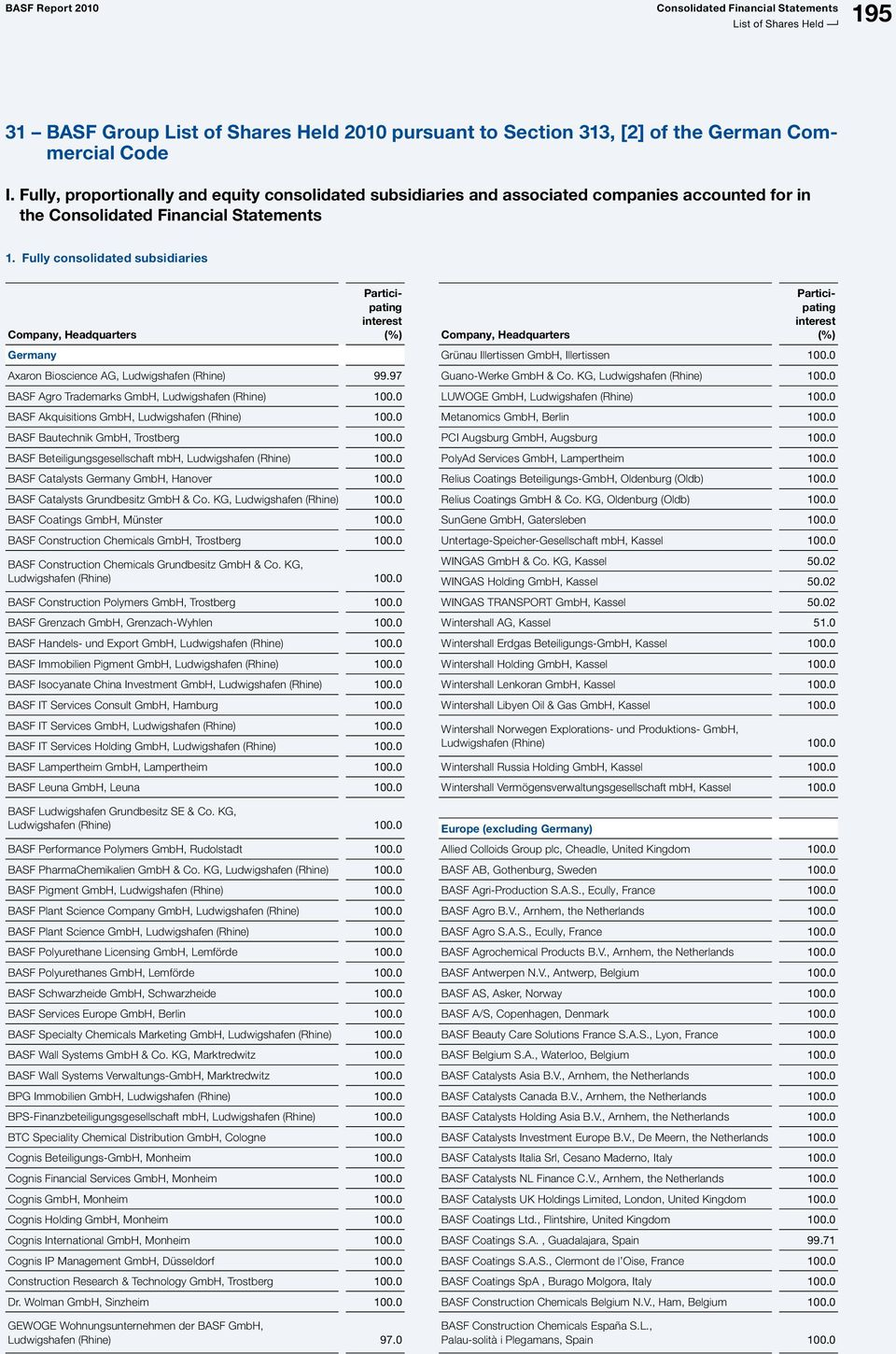 31 BASF Group List of Shares Held 2010 pursuant to Section