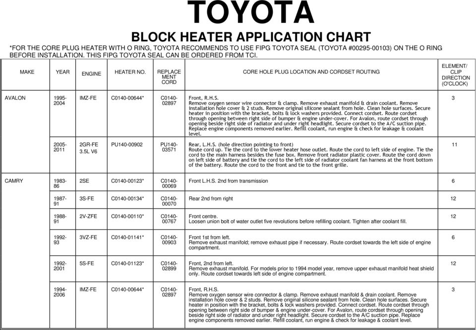 Page on Toyota Camry Heater Core Location