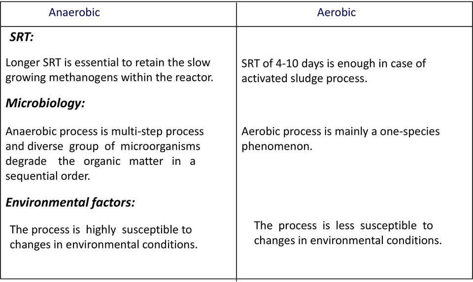 Introduction in the technical design for anaerobic treatment