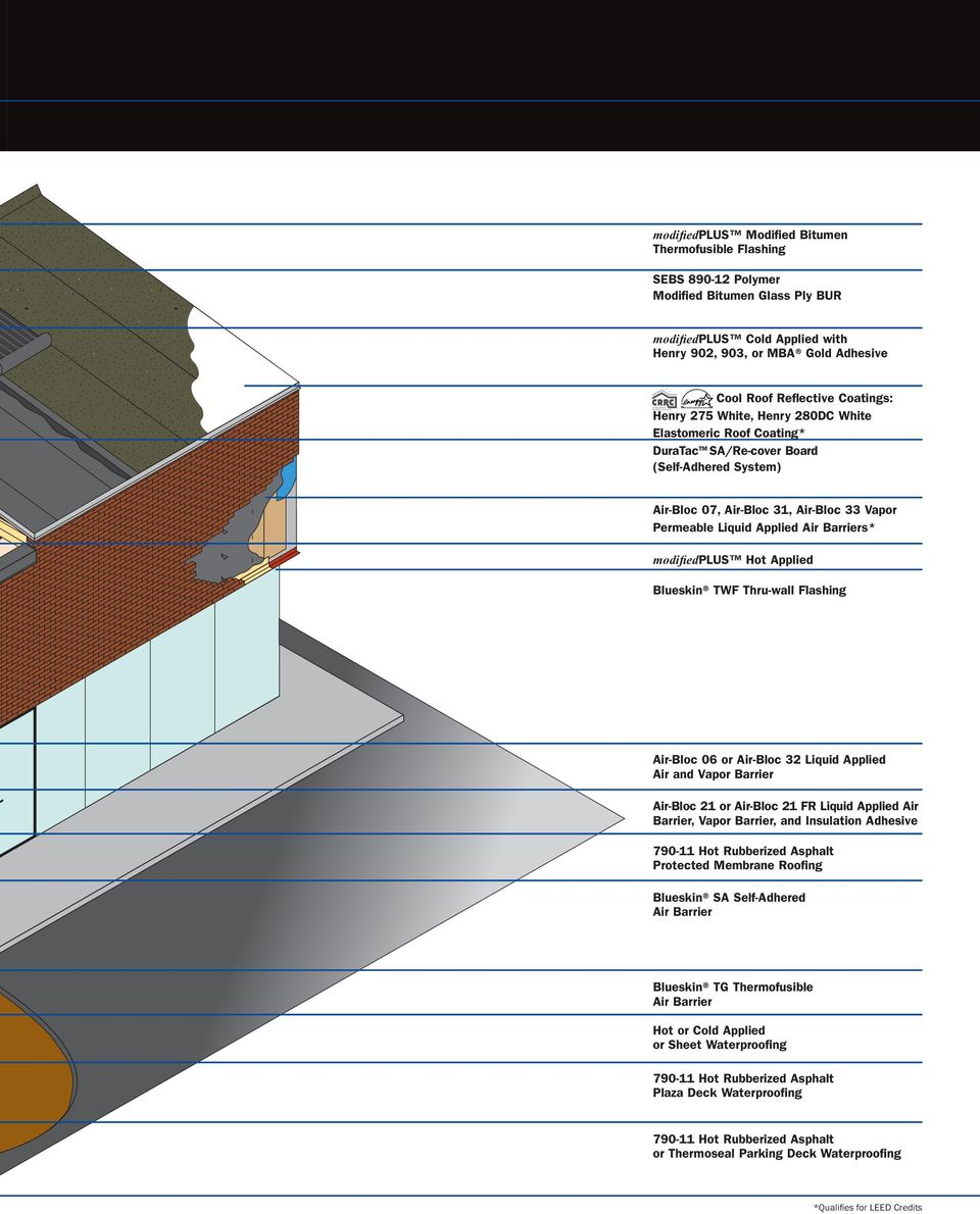 envelope building systems Roofing Systems Green Roof Systems