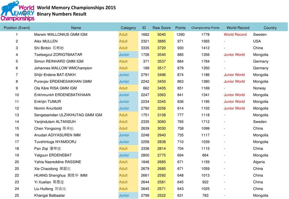 World Memory Championships 2015 Names & Faces Result - PDF