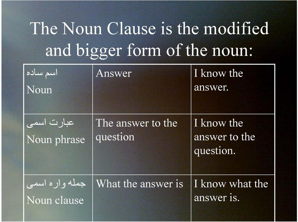 The answer to the I know the عبارت اسمی Noun phrase question