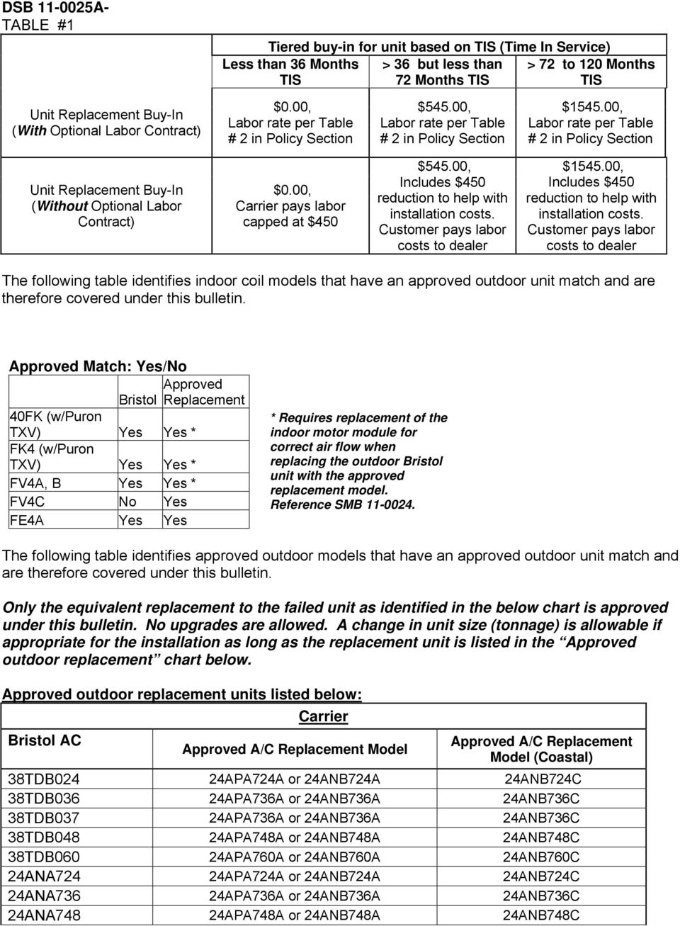 Dealer Service Bulletin Pdf Ac Bristol Wiring Diagram 00 Labor Rate Per Table 2 In Policy Section Unit Replacement Buy